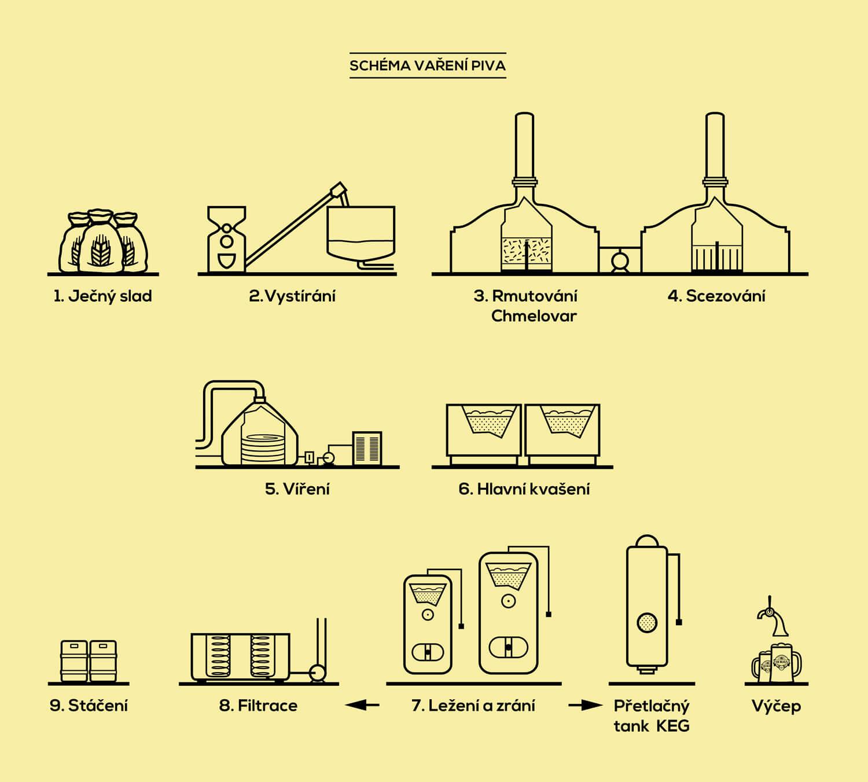 Pivovárek Morava ilustrace ikon vaření piva